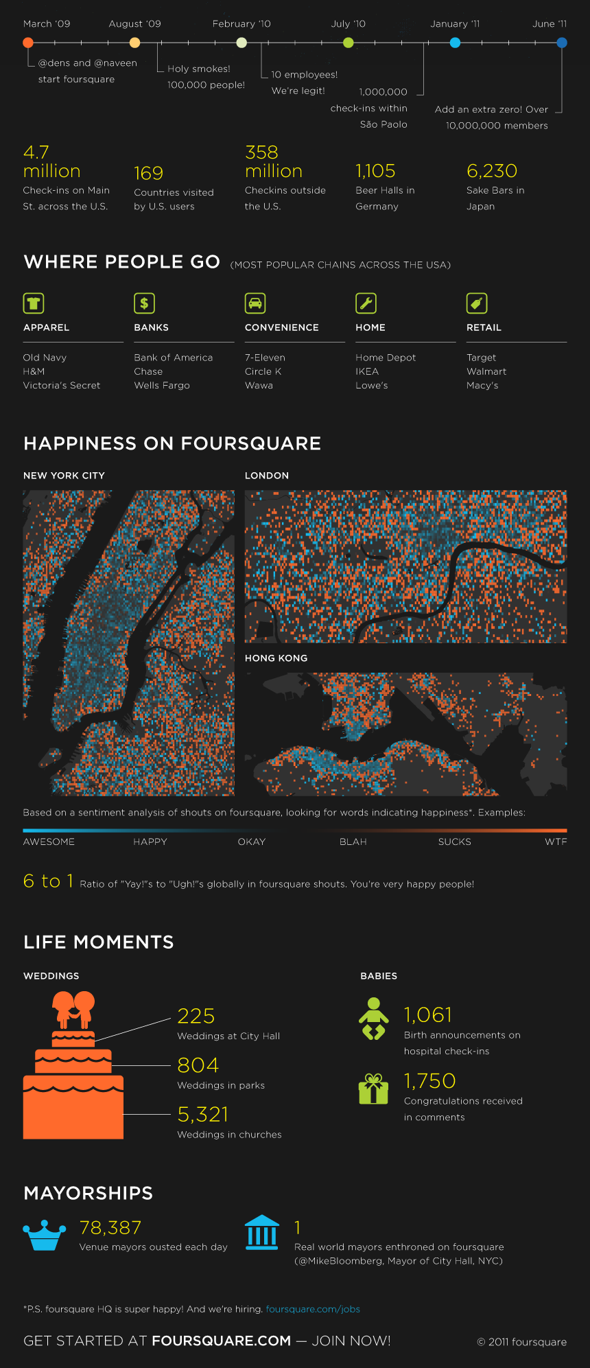 infographic 03 Foursquares New Growth Strategy as it Hits 10 M.? Users who Dont Check In